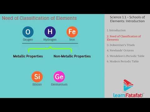 School of Elements Science Class 10 SSC Maharashtra Board - Part 1 thumbnail