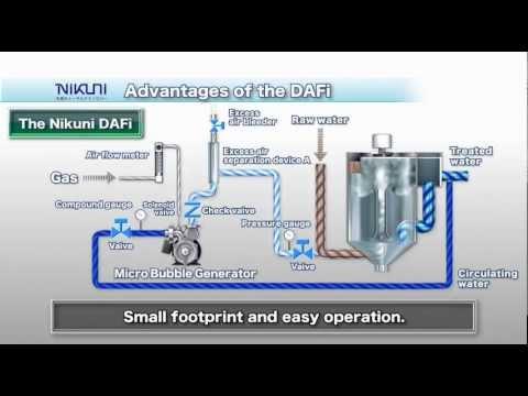 Nikuni Dissolved Air Flotation DAFi Microbubble Generating System
