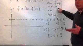 Amplitude, Phase shift, Vertical Shift, and Period change of the Cosine Function