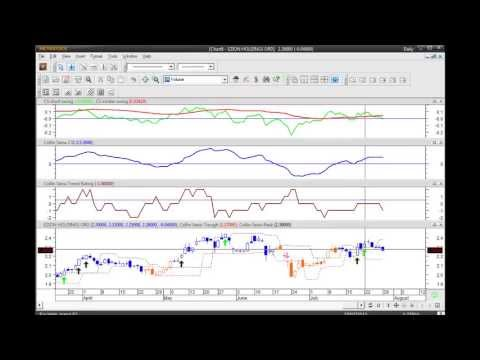 Singapore Stock Market Using CSI Trading System on 30th Jul 2013