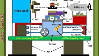 LATHE AND ITS PARTS  ANIMATED VIDEO 29  ANUNIVERSE