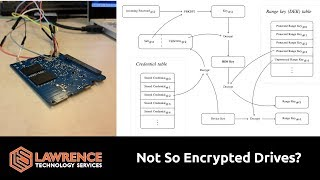Researchers Discover Security Flaws That Bypass Hardware Disk Encryption on SSD's usingSED