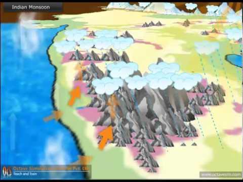 Indian Monsoon Mechanism, animation
