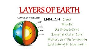 Earth Layers - Crust, Mantle, Core, Asthenosphere, Moho & Gutenberg Discontinuity (In English)