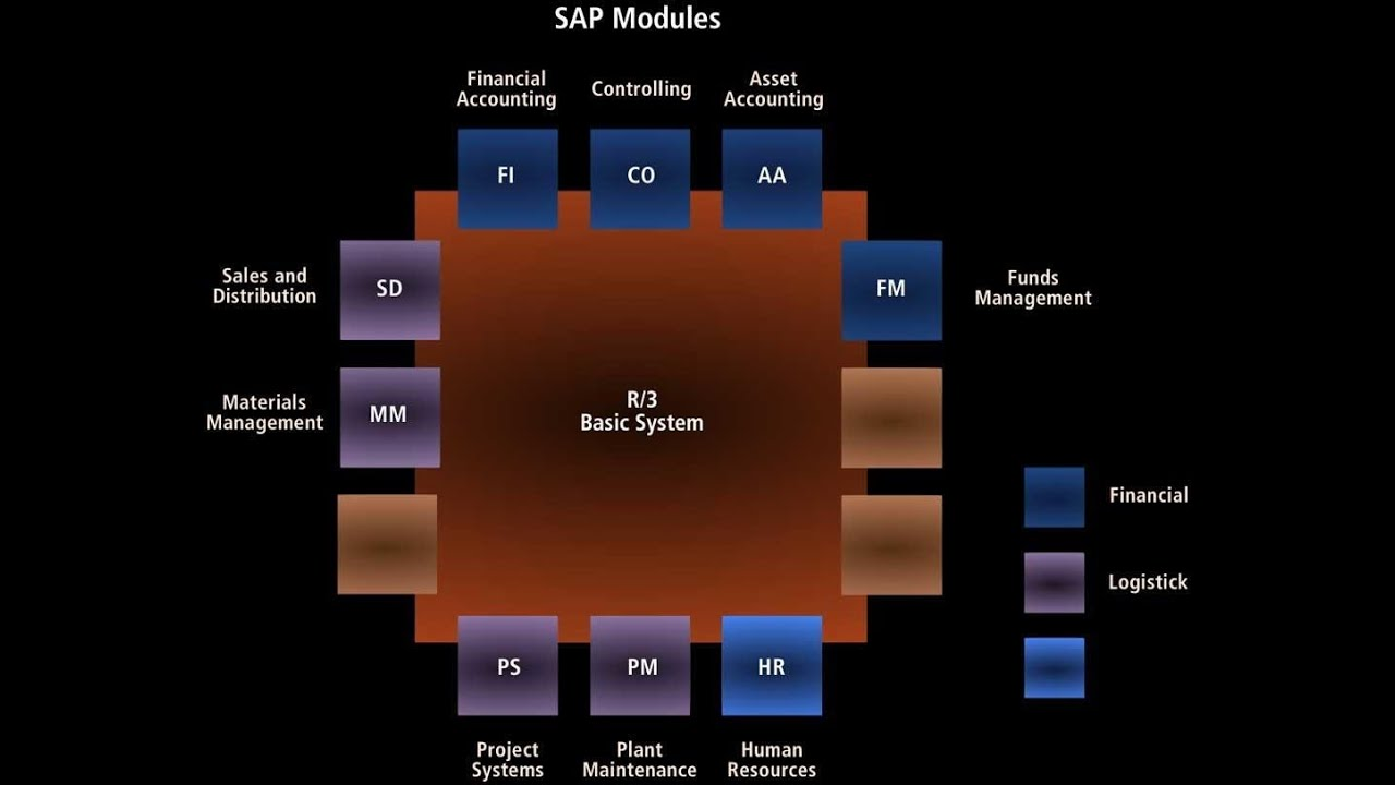 Sap Functional Modules Overview List Youtube