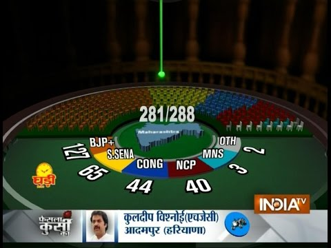 Assembly Elections: BJP leads in Maharashtra, Haryana
