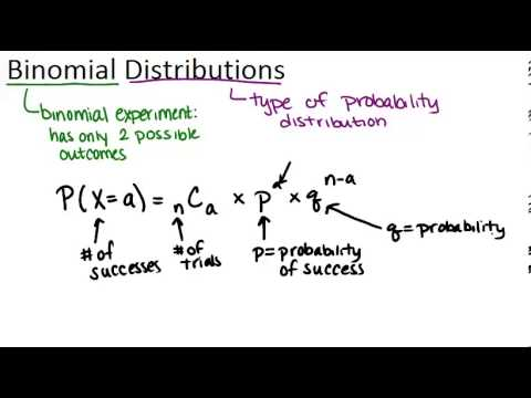 Binomial Distributions Principles