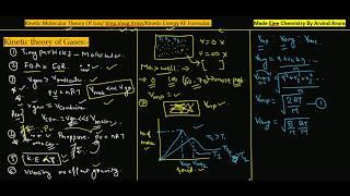 (P-1)Kinetic Theory of Gas/Maxwell Distribution Curve/Gas Velocity Vmp,Vavg,Vrms Formulas(Class XI)