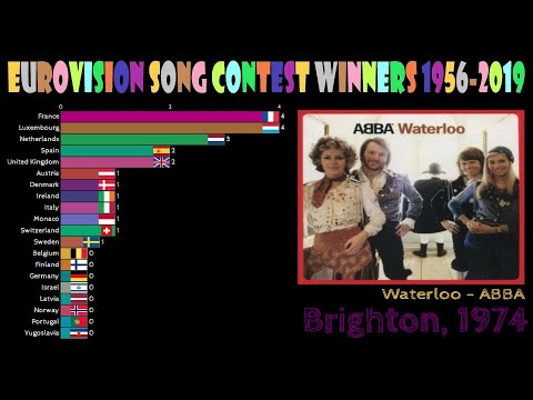 Eurovision Song Contest Winners 1956-2019 Recap with Songs, Artists, Country, Location and Music