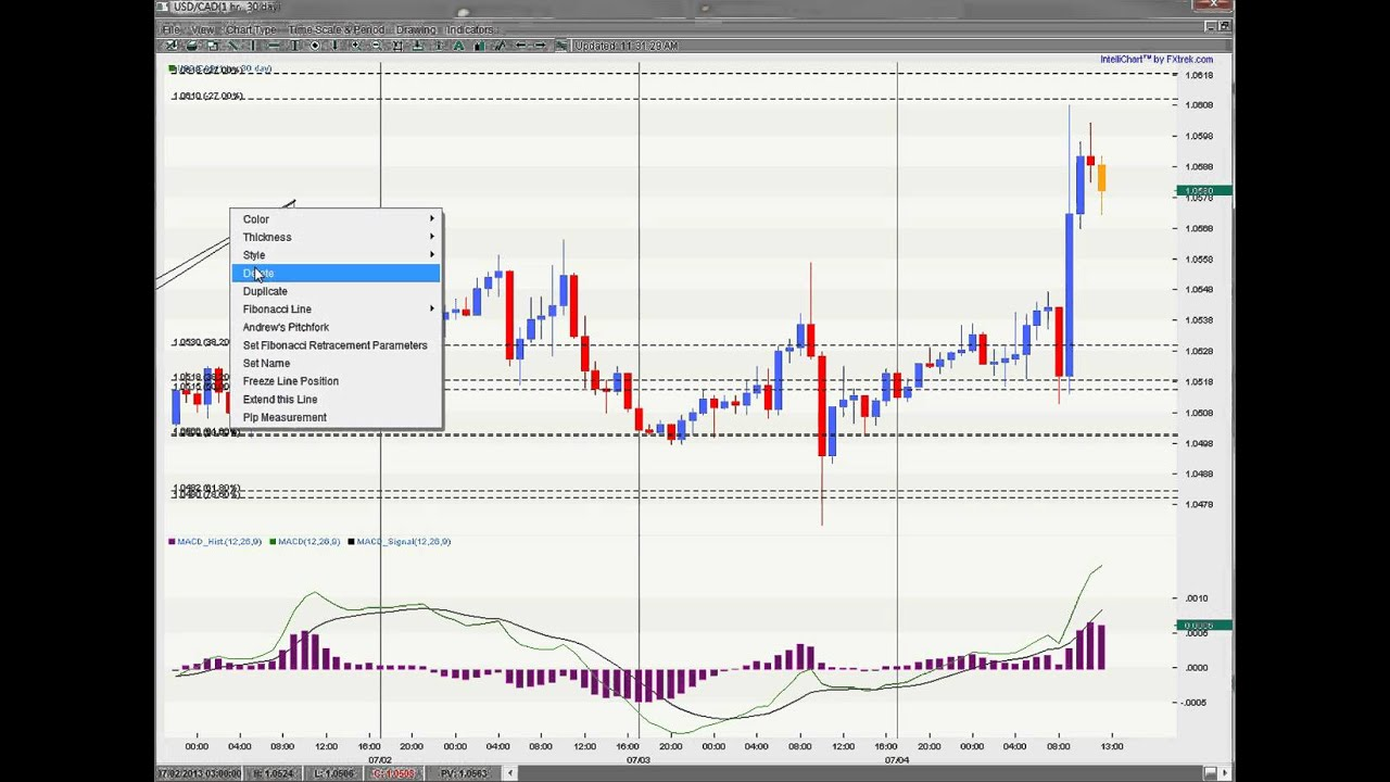 Vic noble recurring forex patterns