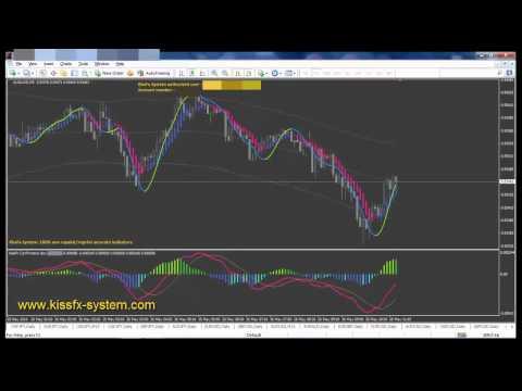 1 forex signals indicator
