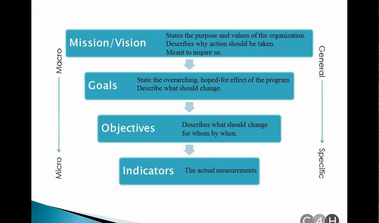 How to write goals objectives and outcomes