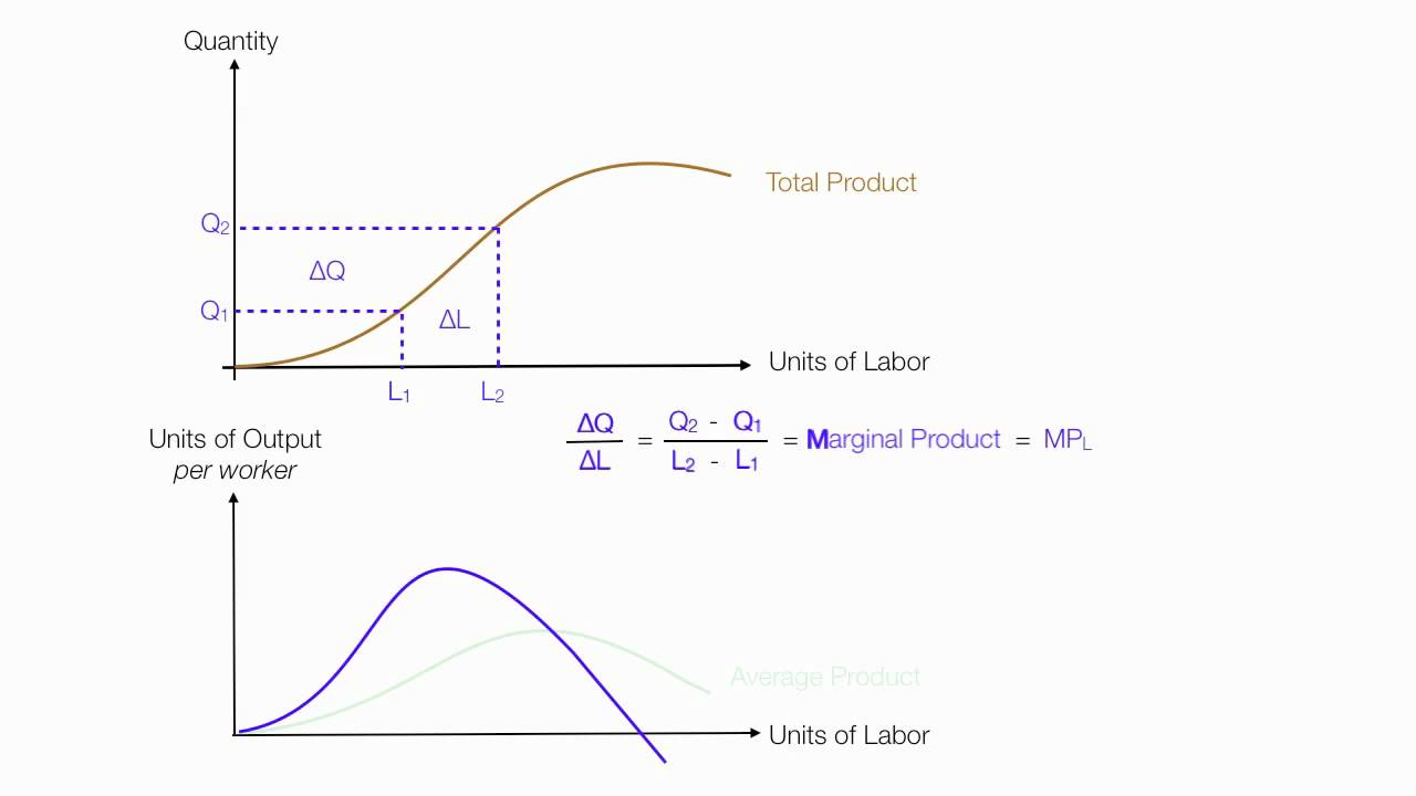 total product curve Definition of marginal product: output that results from one additional unit of a factor of production (such as a labor hour or machine hour).
