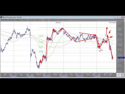 I expect key action on FTSE next week - Video Clip - 08 March 2014