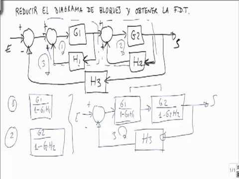 Simplificar el diagrama de bloques funcion de transferencia 2