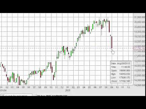 Nikkei Index forecast for the week of September 7 2015, Technical Analysis