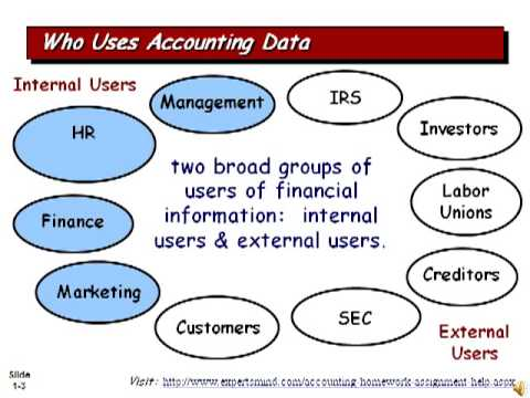 accounting information for internal and external