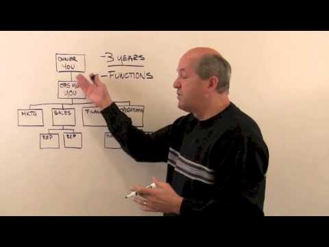Creating Your Business Organization Structure