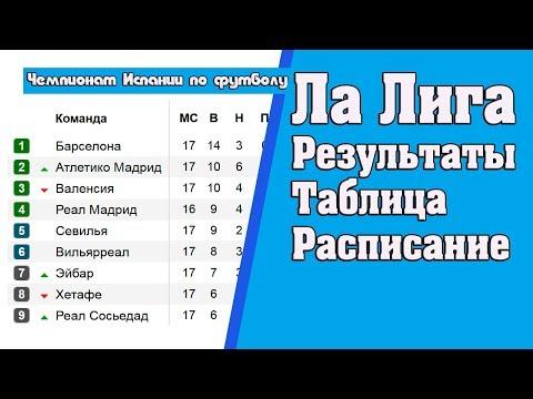 Ла лига (Примера). Результаты 20 тура. Турнирная таблица и расписание