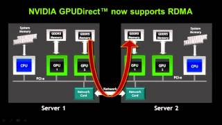 NVIDIA CUDA - Introduction to CUDA5 by Ian Buck