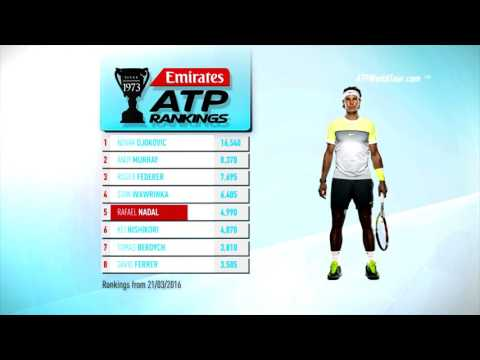 Emirates ATP Rankings 29 March 2016
