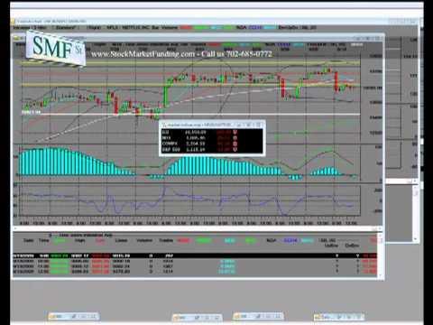 US Economy Update: FOMC Meeting Stock Trading Dow Jones Industrial Average (VIDEO)