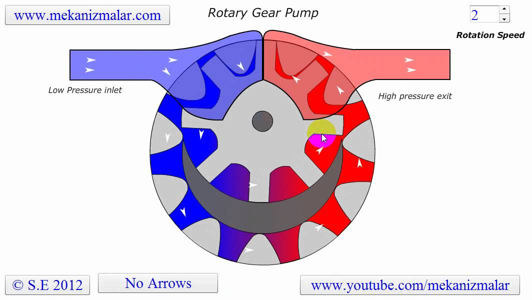 Gear Pump Efficiency Rotary Gear Pump