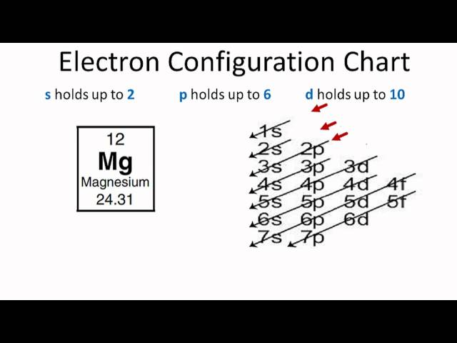 Construct an orbital diagram to show the electron configuration for orbital diagram for a neutral mg atom download wiring diagrams u2022 rh osomeweb com ccuart Image collections