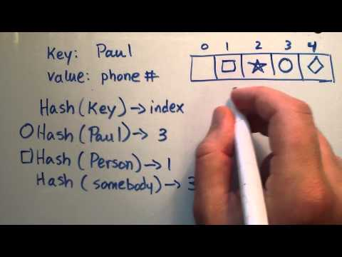 What is a HashTable Data Structure - Indroduction to Hash Tables , Part 0