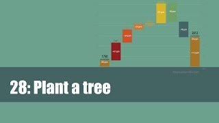 28. Plant a tree: Is planting trees a good way to cut carbon