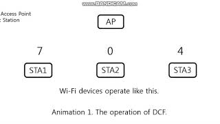 dcf distributed coordination function computer science essay In this paper, an improved analytical model for ieee 80211 distributed coordination function (dcf) under finite load is proposed by closely following the specifications given in ieee 80211 standard.