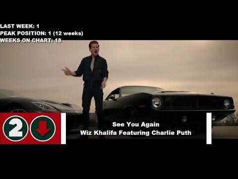 Top 10 Songs Of The Week- July 25, 2015