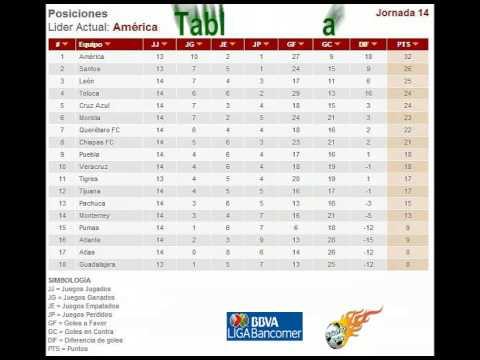 Apertura 2014 Tabla General/Tabla de Decenso Liga MX