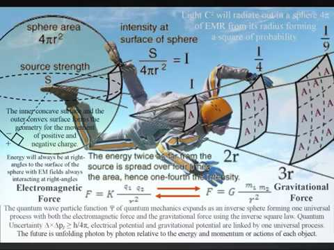 Mach's Principle the paradox of mass there influences inertia here