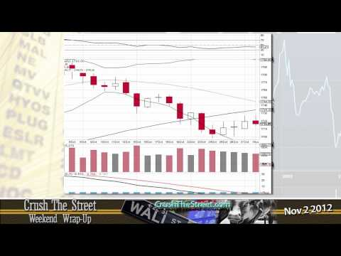 Markets rebound amidst the storm, CrushTheStreet.com Market Wrap-Up Nov 2 2012