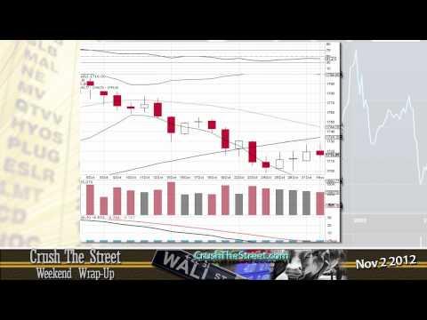 Markets rebound amidst the storm, CrushTheStreet.com Market Wrap-Up Nov 2 2012