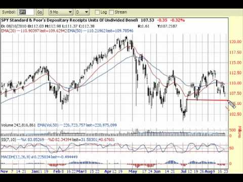 Market Looks Weak: 8-21-10 Stock Market Analysis