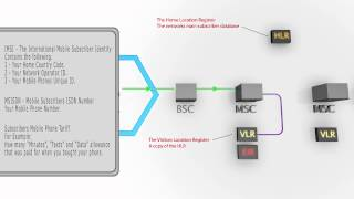 The Process Behind Making An Mobile Call Using A 2G GSM Network
