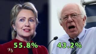 Hillary Clinton's election fraud finally exposed. California stolen from Bernie Sanders!