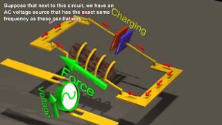 Resonance Circuits:  LC Inductor-Capacitor Resonating Circuits