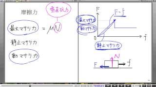 高校物理解説講義:「力について」講義28