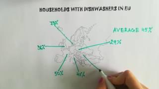 Energia: Cosa accadrebbe se in Europa tutti i nuclei familiari avessero una lavastoviglie