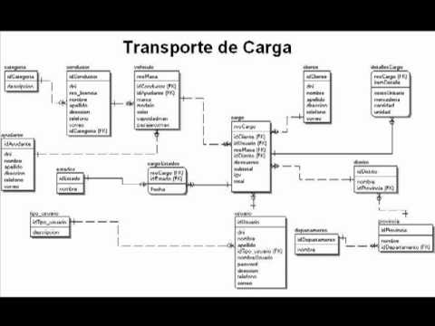 Creacion de una Base de Datos y Trigger en SQL Server 2005 - Parte 1