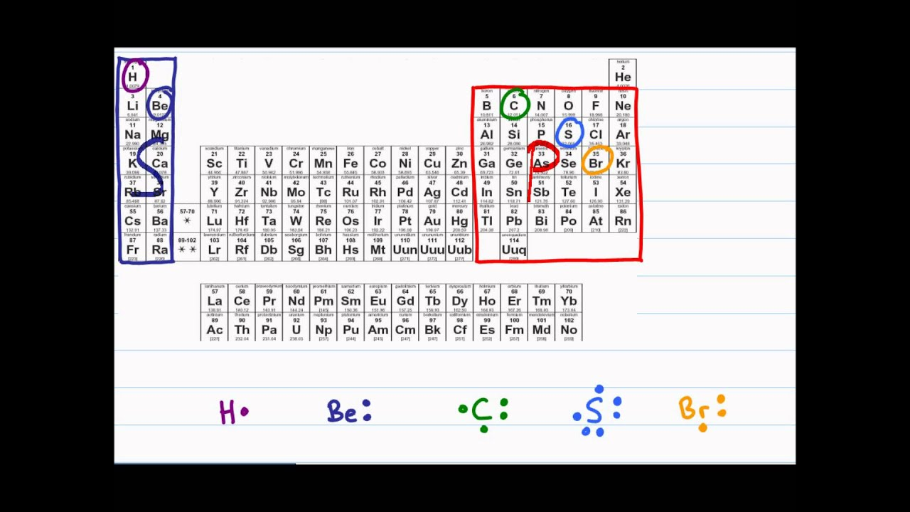 Watch on Iron Periodic Table