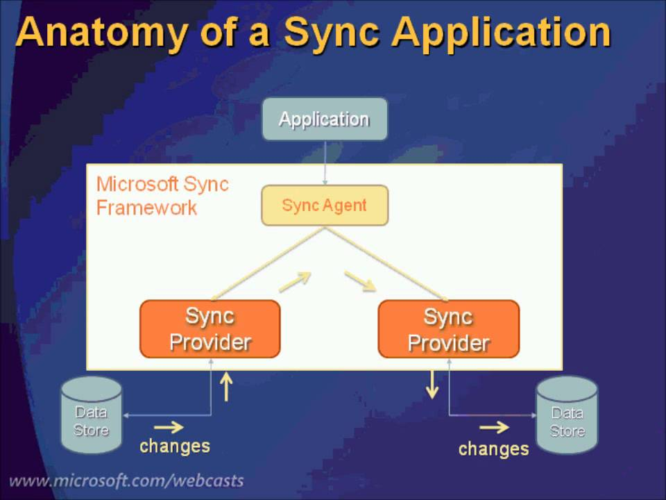database synchronization with the microsoft sync The microsoft sync framework is a comprehensive synchronization platform, enabling collaboration and offline scenarios for applications, services, and device.