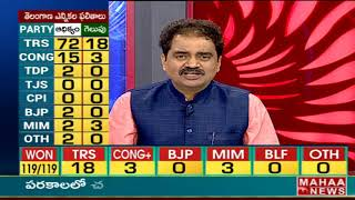 గెలిచిన అబ్యర్దులు వీళ్ళే -  #TelanganaElection2018 - Mahaa news - netivaarthalu.com