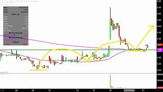 Future FinTech Group Inc. - FTFT Stock Chart Technical Analysis for 02-16-18