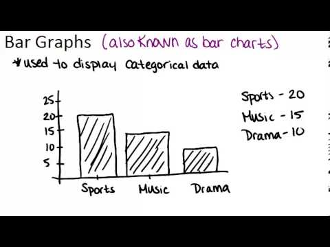 Bar Graphs Principles