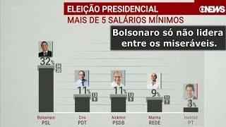 Bolsonaro tem muita chance de vencer no 1º Turno.