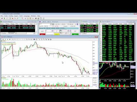 $638 profit DAY TRADING SHARES/STOCKS